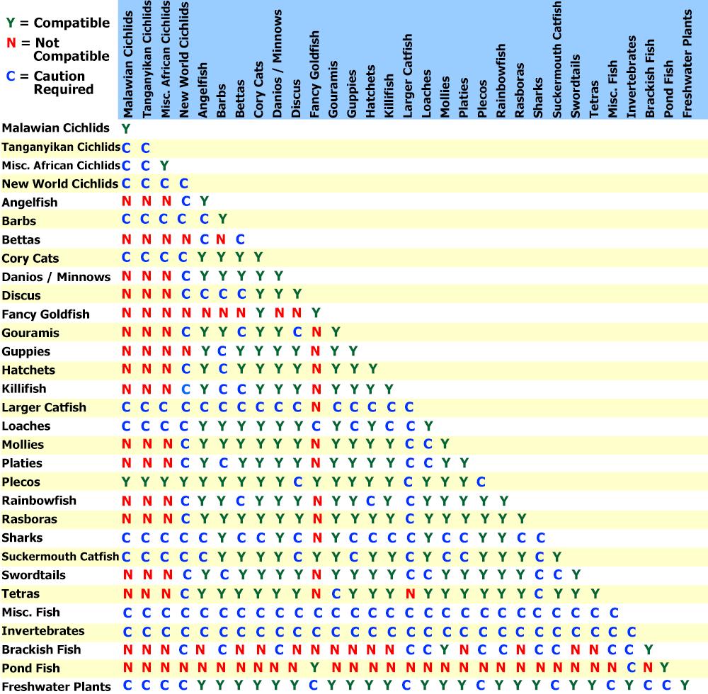 Compatibility Charts for Marine & Freshwater Aquatic Life